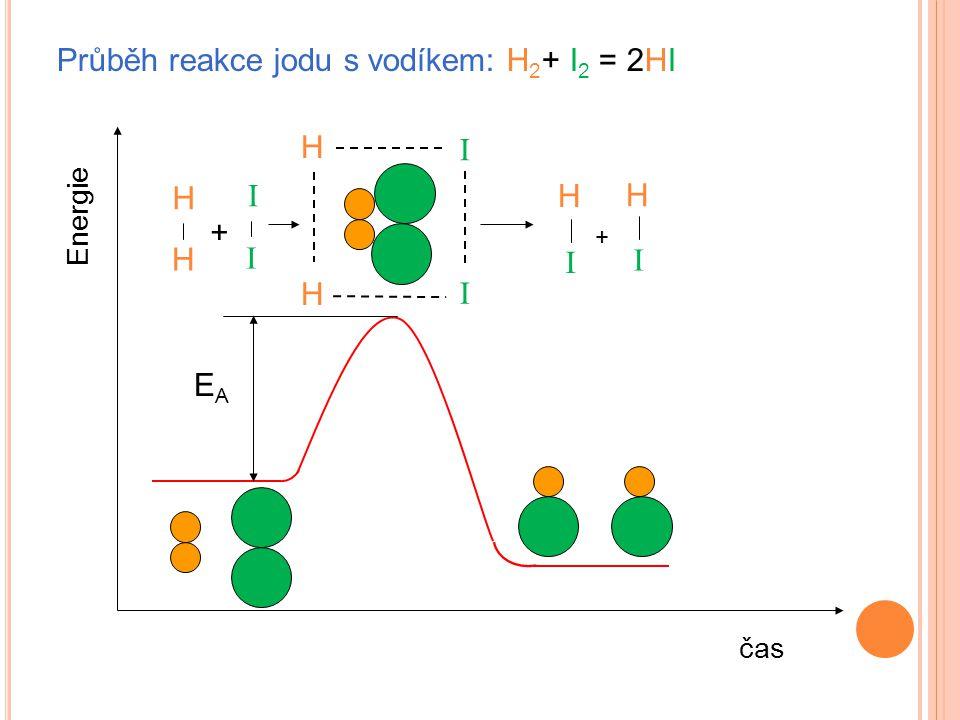 Průběh reakce jodu s vodíkem: H2+ I2 = 2HI