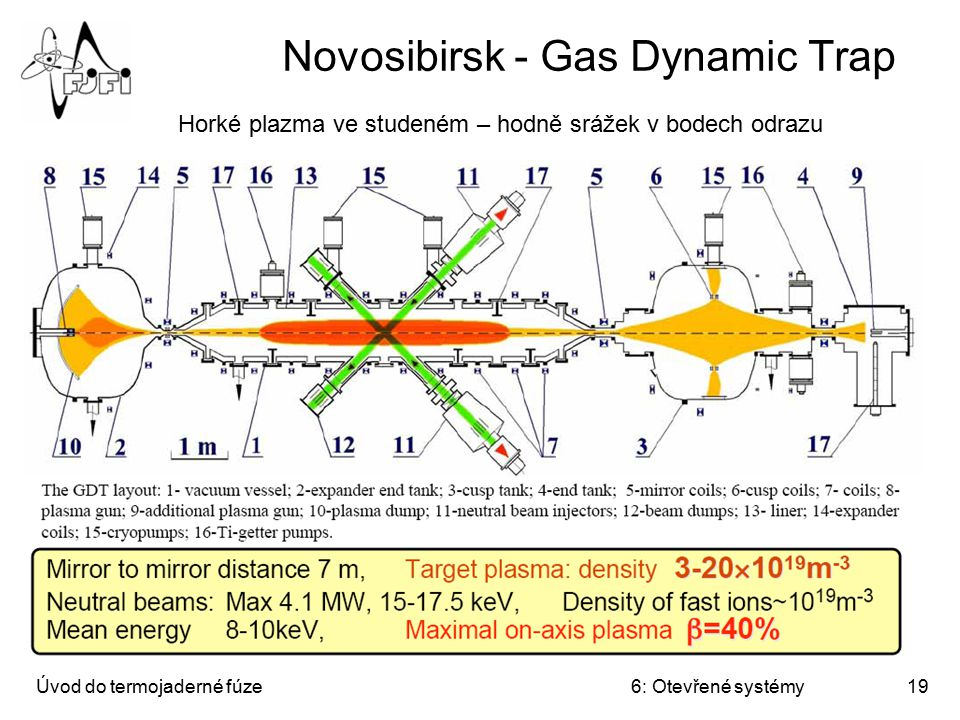 Novosibirsk - Gas Dynamic Trap