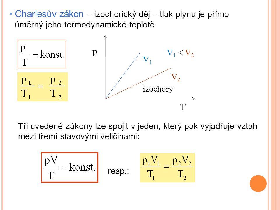 Charlesův zákon – izochorický děj – tlak plynu je přímo úměrný jeho termodynamické teplotě.