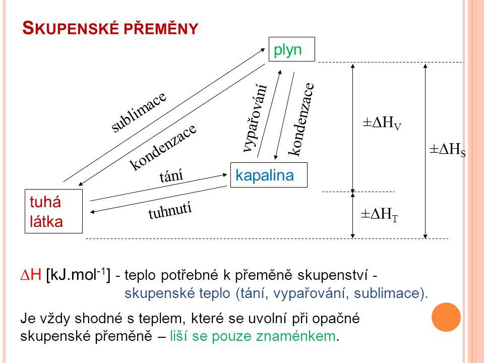Skupenské přeměny plyn sublimace vypařování kondenzace ±DHV kondenzace