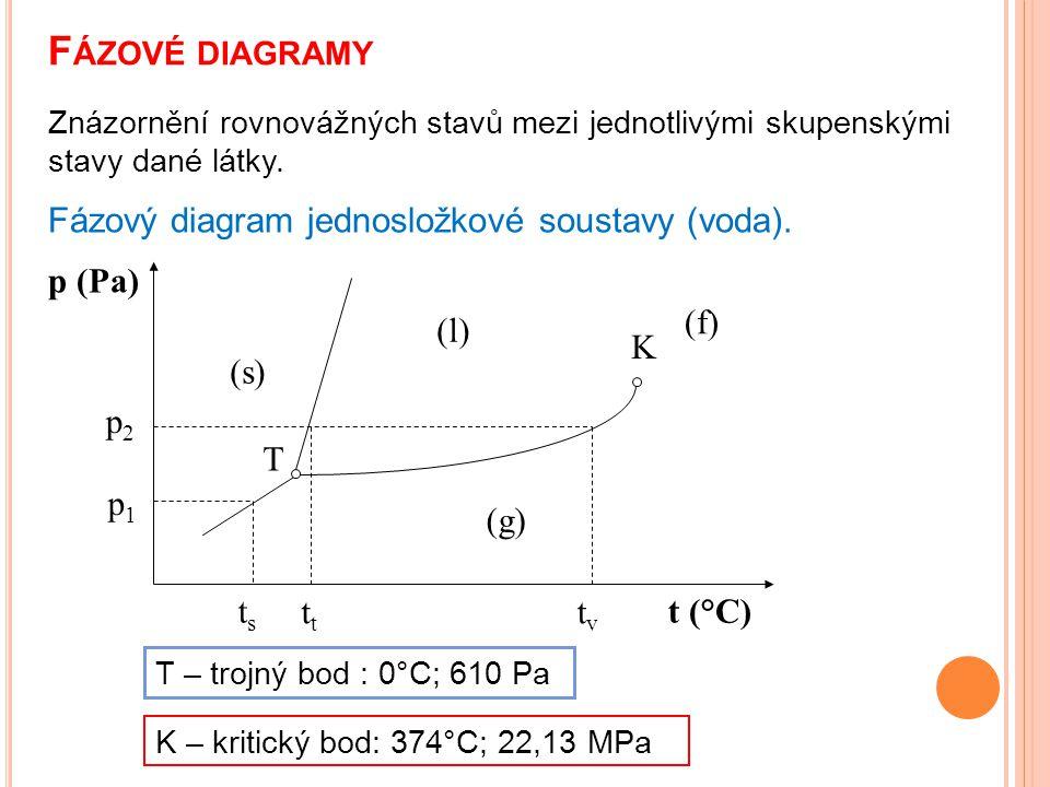 Fázové diagramy Fázový diagram jednosložkové soustavy (voda). p (Pa)