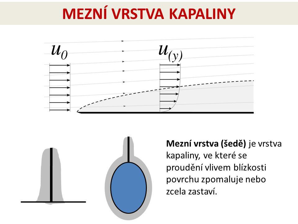 MEZNÍ VRSTVA KAPALINY Mezní vrstva (šedě) je vrstva kapaliny, ve které se proudění vlivem blízkosti povrchu zpomaluje nebo zcela zastaví.