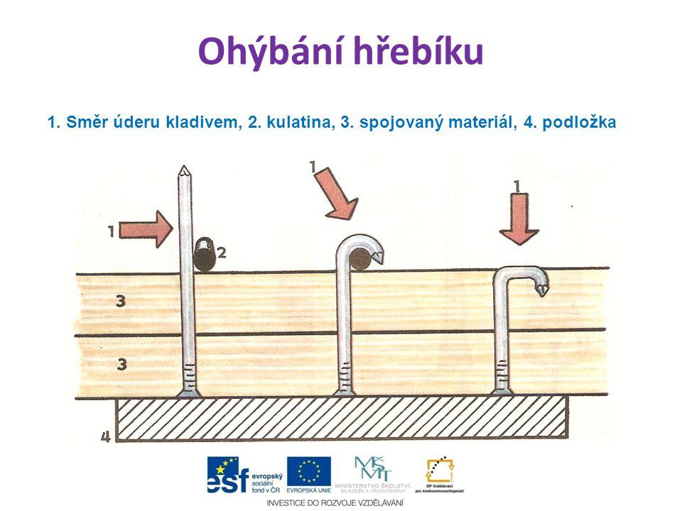 Ohýbání hřebíku 1. Směr úderu kladivem, 2. kulatina, 3. spojovaný materiál, 4. podložka