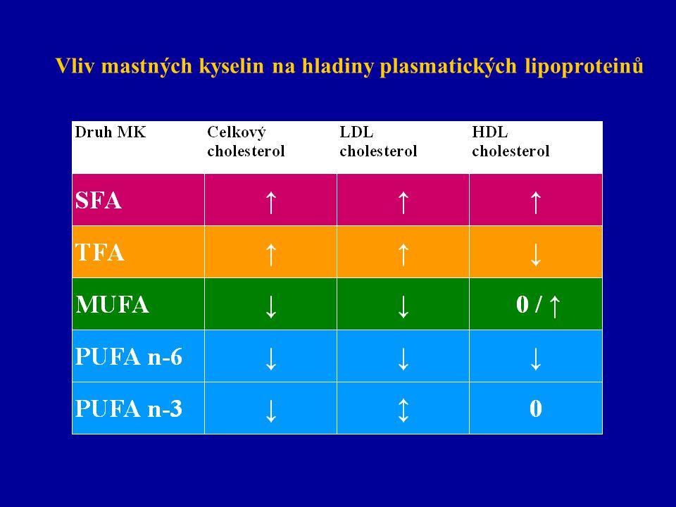 Vliv mastných kyselin na hladiny plasmatických lipoproteinů