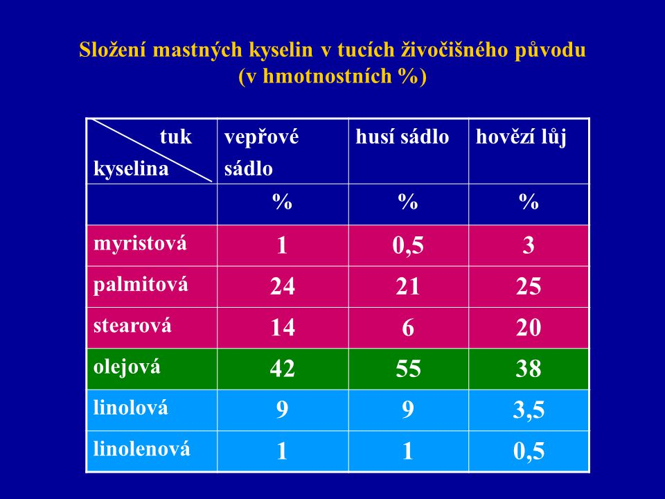 Složení mastných kyselin v tucích živočišného původu (v hmotnostních %)