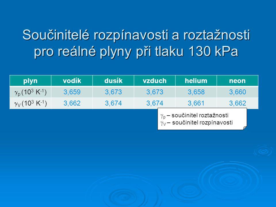 Součinitelé rozpínavosti a roztažnosti pro reálné plyny při tlaku 130 kPa
