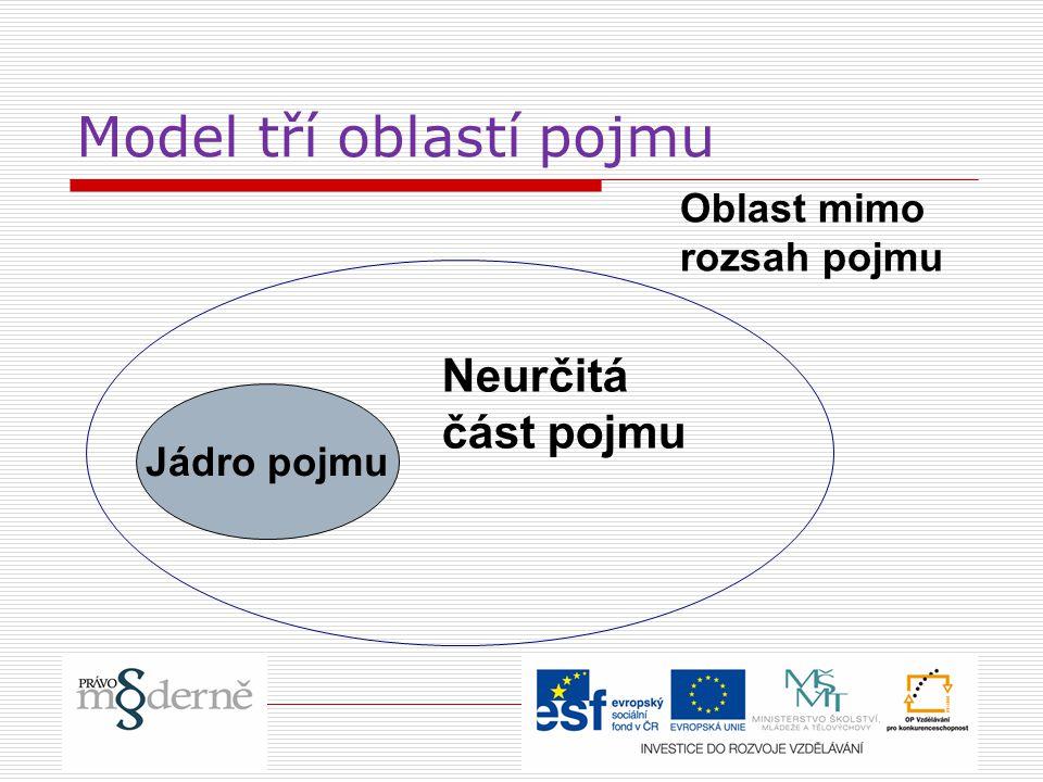 Model tří oblastí pojmu