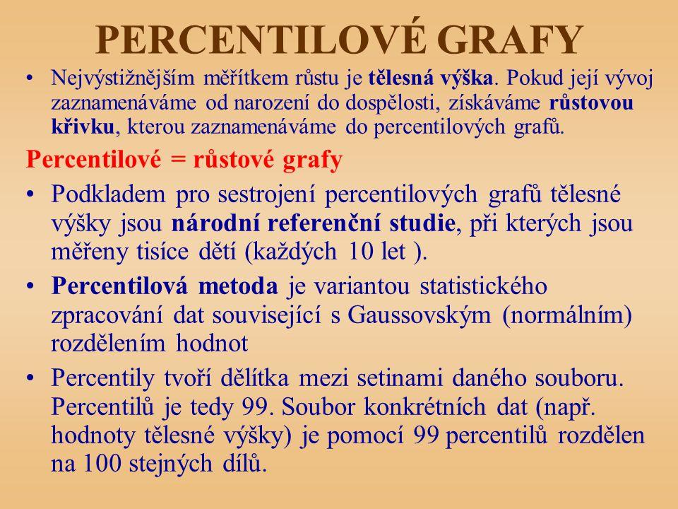 PERCENTILOVÉ GRAFY Percentilové = růstové grafy