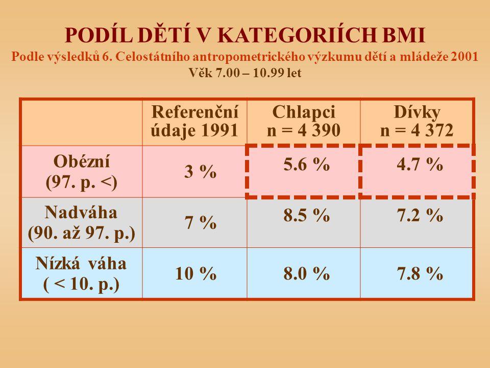 PODÍL DĚTÍ V KATEGORIÍCH BMI