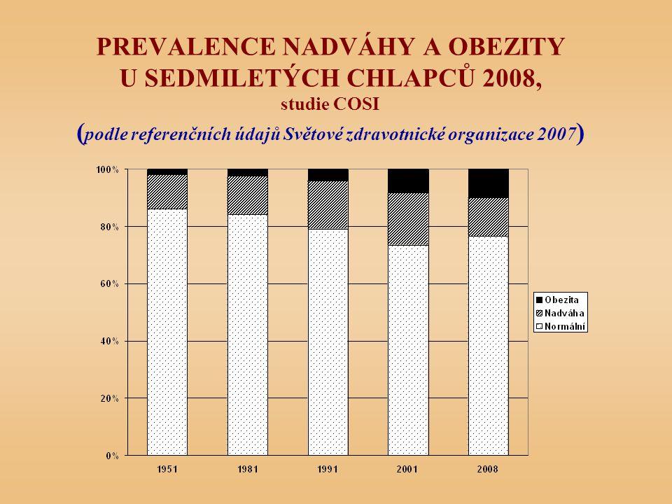 PREVALENCE NADVÁHY A OBEZITY U SEDMILETÝCH CHLAPCŮ 2008, studie COSI (podle referenčních údajů Světové zdravotnické organizace 2007)