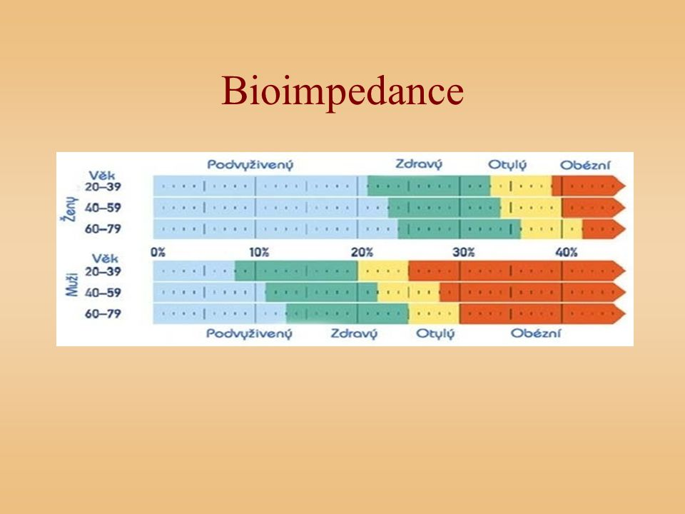 Bioimpedance
