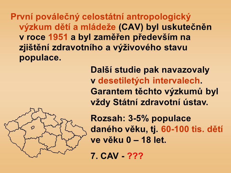 První poválečný celostátní antropologický výzkum dětí a mládeže (CAV) byl uskutečněn v roce 1951 a byl zaměřen především na zjištění zdravotního a výživového stavu populace.