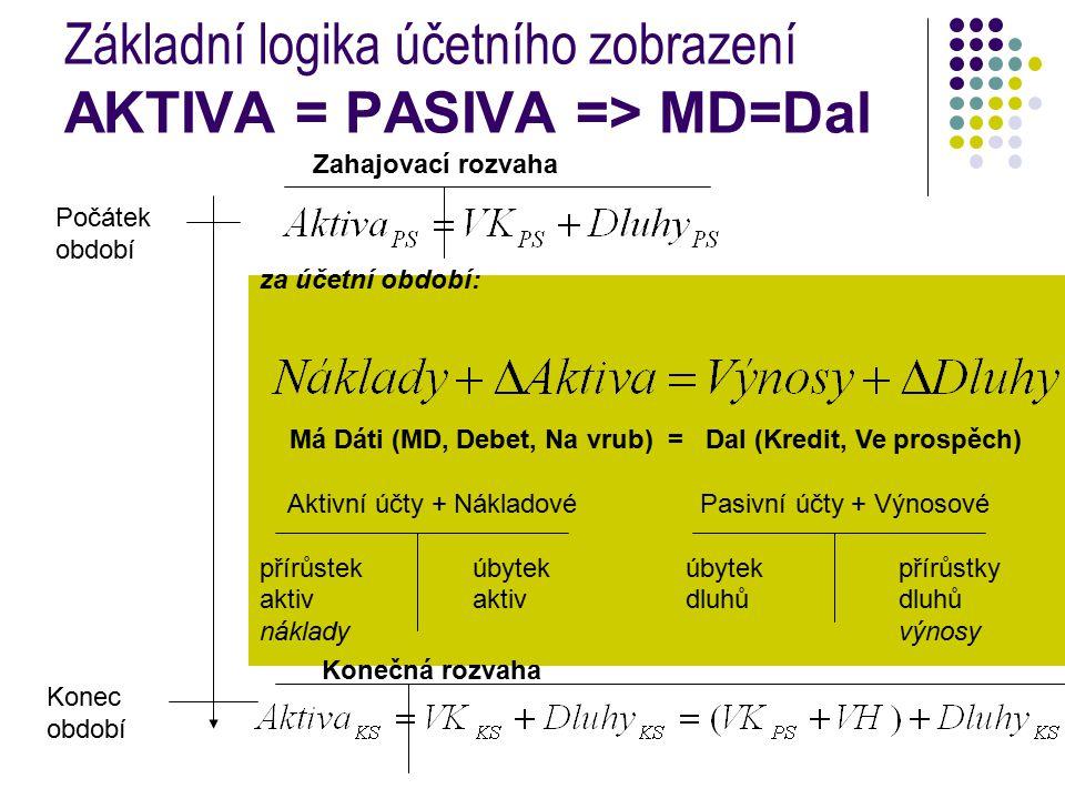 Základní logika účetního zobrazení AKTIVA = PASIVA => MD=Dal