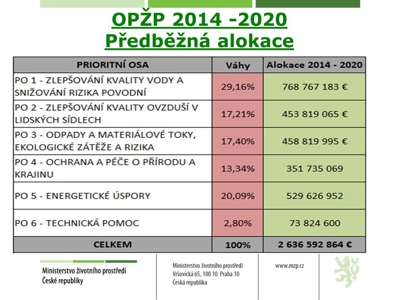 OPŽP 2014 -2020 Předběžná alokace