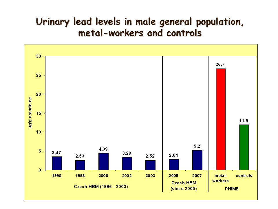 Urinary lead levels in male general population, metal-workers and controls