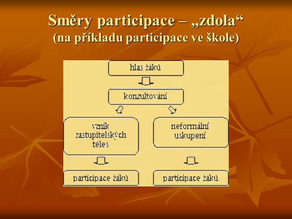 """Směry participace – """"zdola (na příkladu participace ve škole)"""