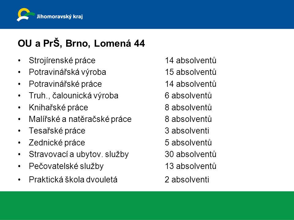 OU a PrŠ, Brno, Lomená 44 Strojírenské práce 14 absolventů