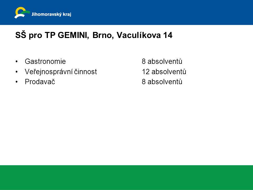 SŠ pro TP GEMINI, Brno, Vaculíkova 14