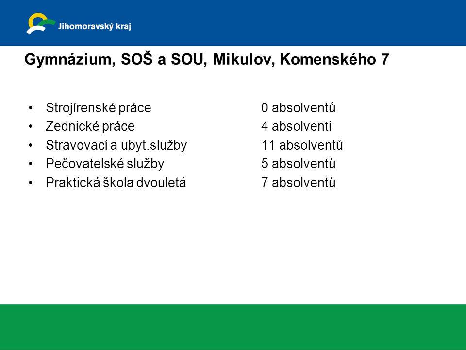 Gymnázium, SOŠ a SOU, Mikulov, Komenského 7