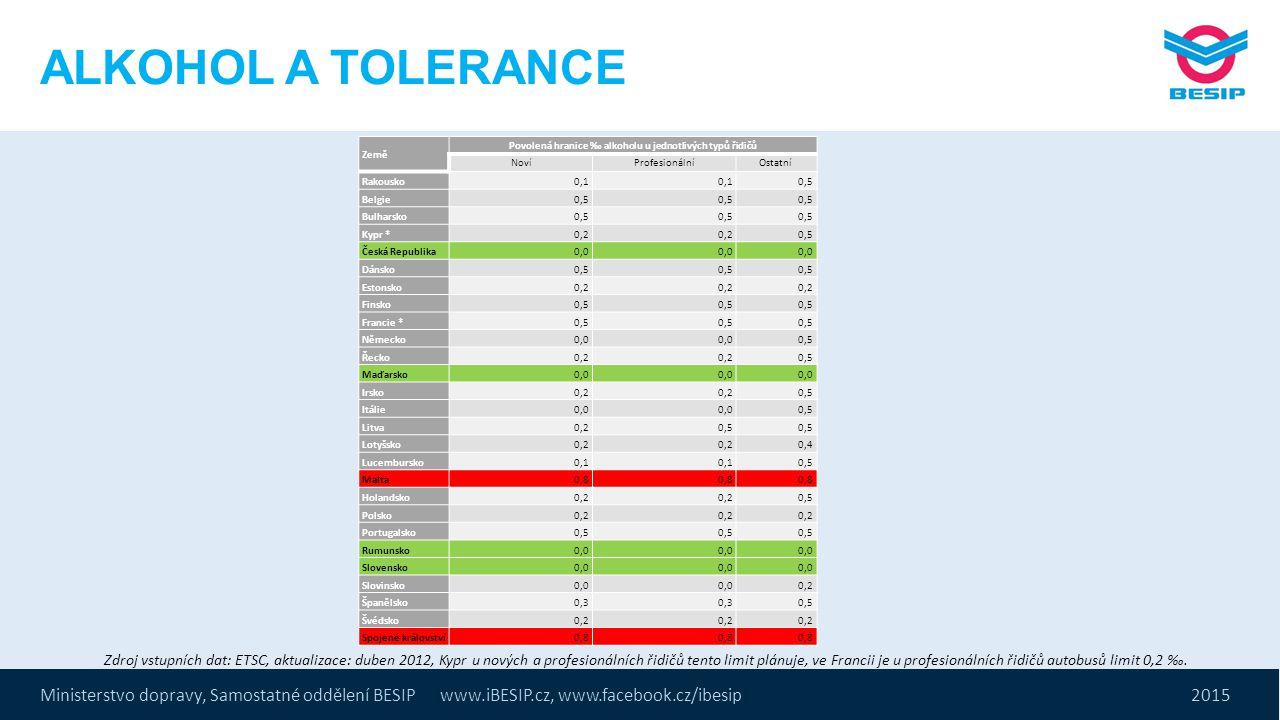 Povolená hranice ‰ alkoholu u jednotlivých typů řidičů