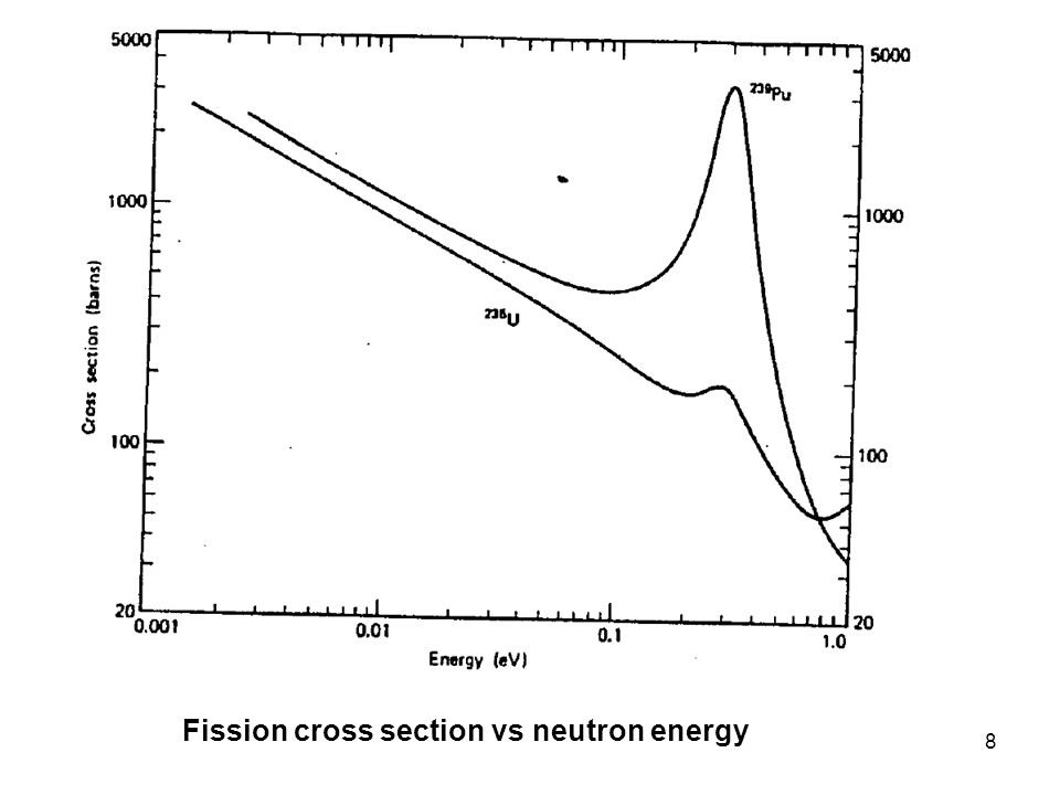 Fission cross section vs neutron energy