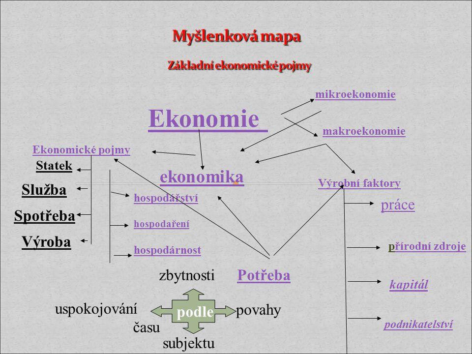 Myšlenková mapa Základní ekonomické pojmy
