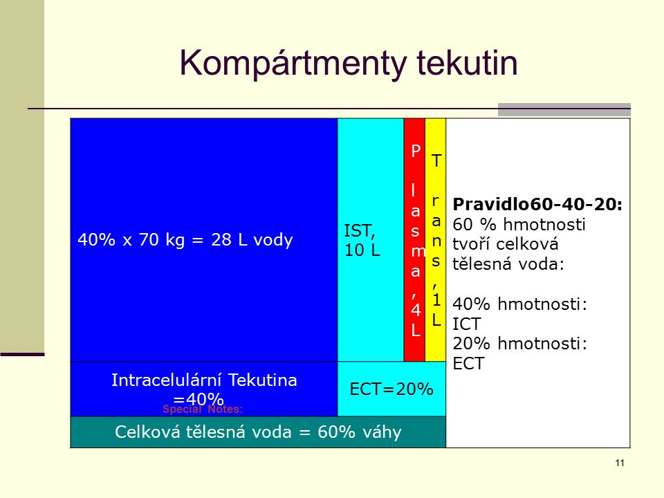 Kompártmenty tekutin 40% x 70 kg = 28 L vody IST, 10 L P la s m a, 4L