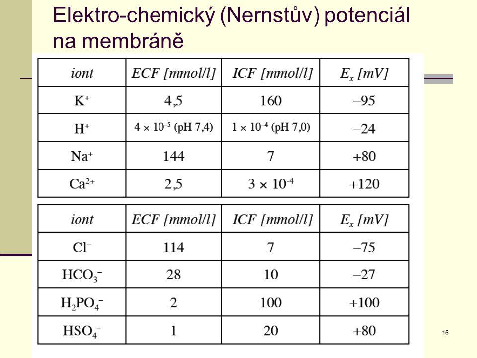 Elektro-chemický (Nernstův) potenciál na membráně