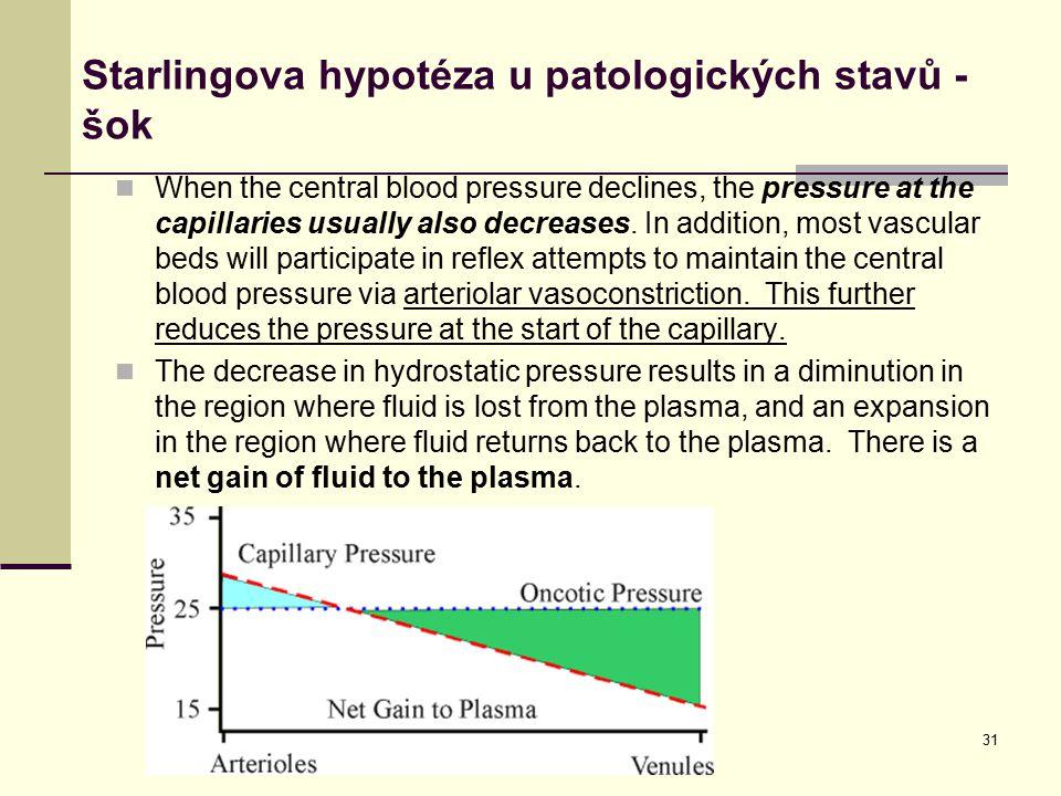 Starlingova hypotéza u patologických stavů - šok