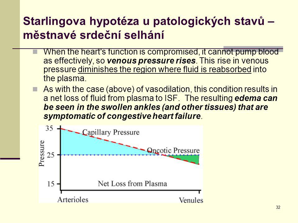 Starlingova hypotéza u patologických stavů – městnavé srdeční selhání