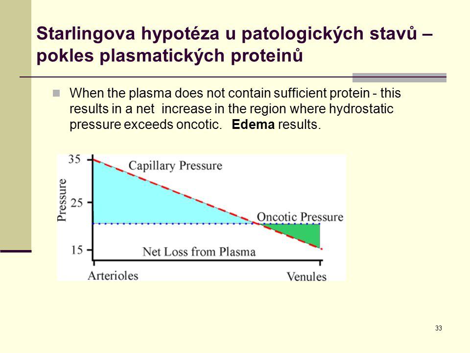 Starlingova hypotéza u patologických stavů – pokles plasmatických proteinů