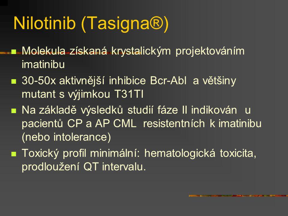 Nilotinib (Tasigna®) Molekula získaná krystalickým projektováním imatinibu. 30-50x aktivnější inhibice Bcr-Abl a většiny mutant s výjimkou T31TI.
