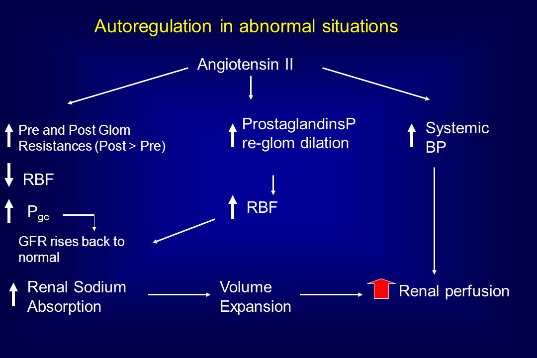 Autoregulation in abnormal situations