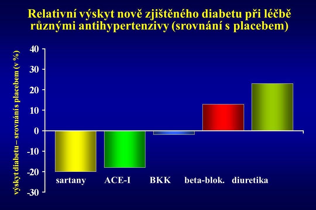 Relativní výskyt nově zjištěného diabetu při léčbě různými antihypertenzivy (srovnání s placebem)