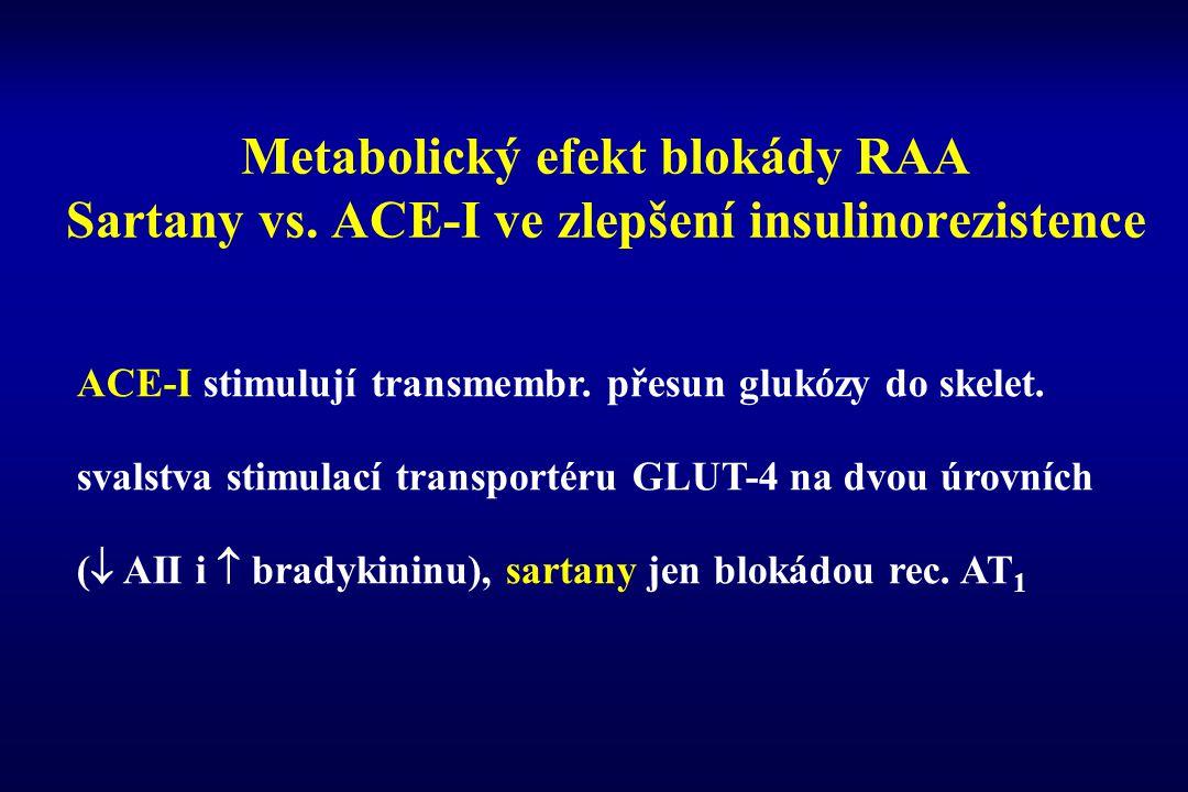 Metabolický efekt blokády RAA Sartany vs