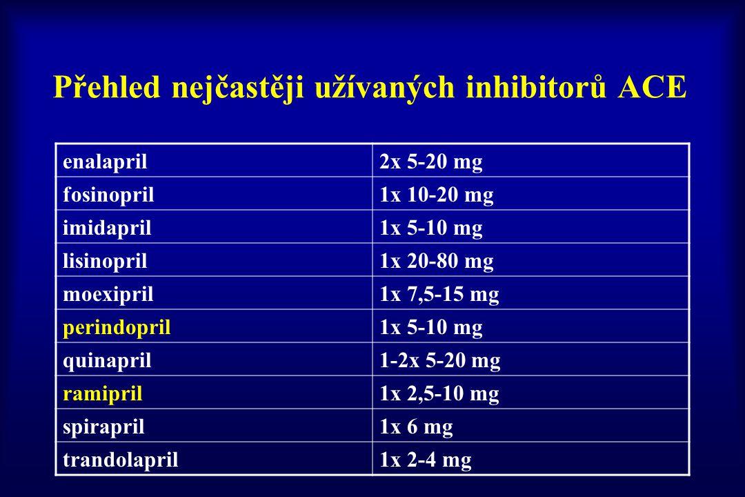 Přehled nejčastěji užívaných inhibitorů ACE