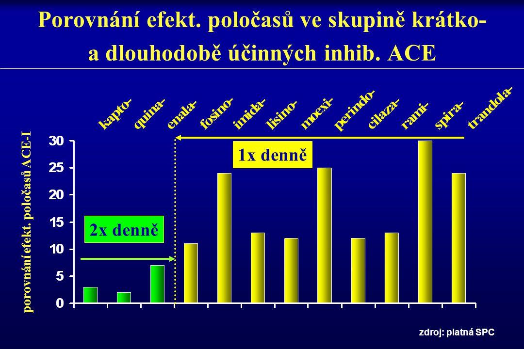 Porovnání efekt. poločasů ve skupině krátko- a dlouhodobě účinných inhib. ACE
