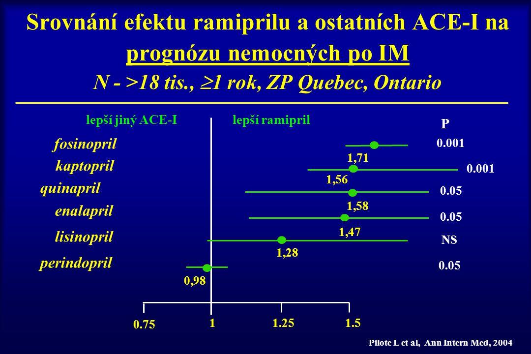 Srovnání efektu ramiprilu a ostatních ACE-I na prognózu nemocných po IM N - >18 tis., 1 rok, ZP Quebec, Ontario