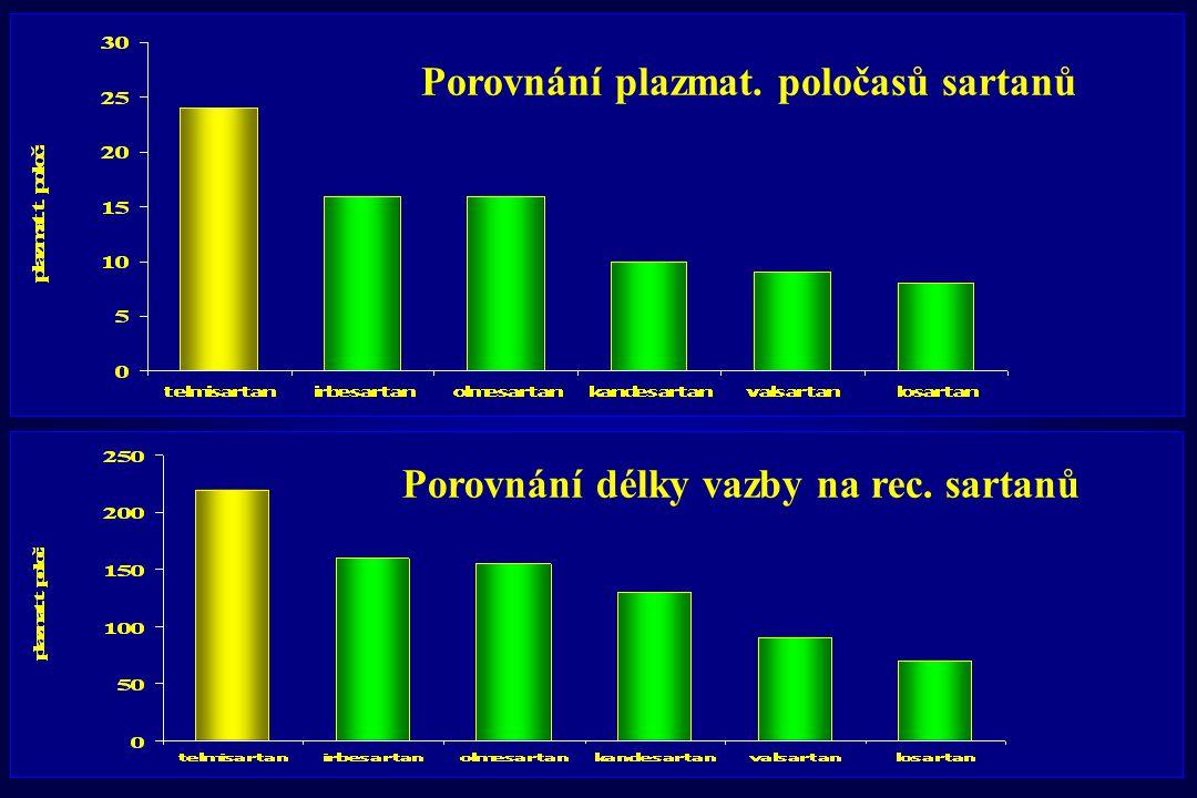 Porovnání plazmat. poločasů sartanů