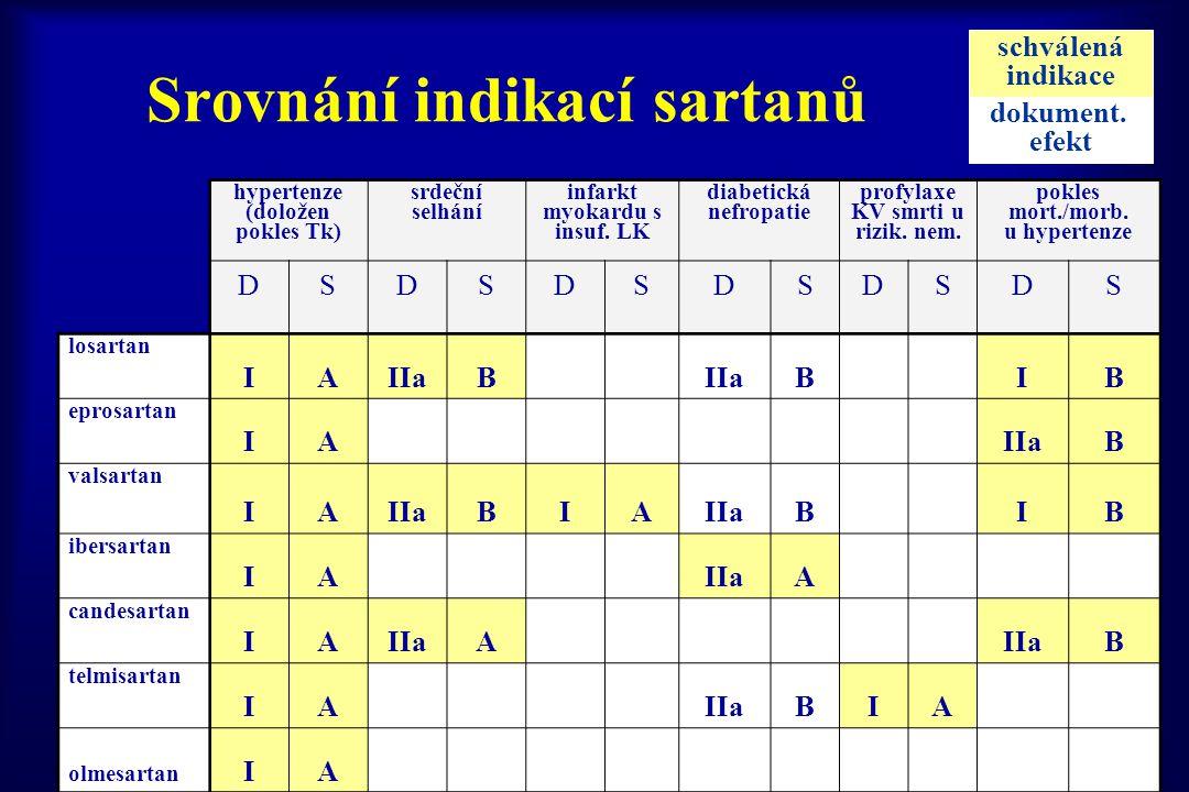 Srovnání indikací sartanů
