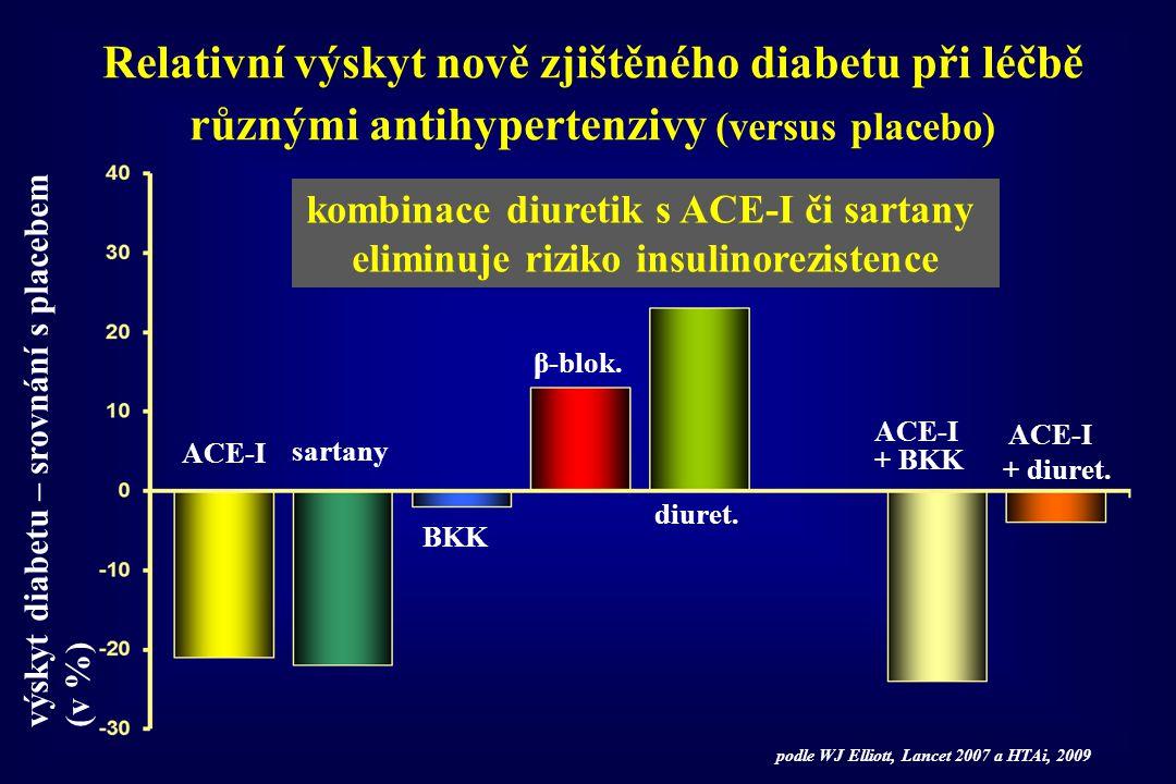 Relativní výskyt nově zjištěného diabetu při léčbě různými antihypertenzivy (versus placebo)
