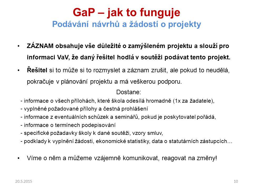 GaP – jak to funguje Podávání návrhů a žádostí o projekty