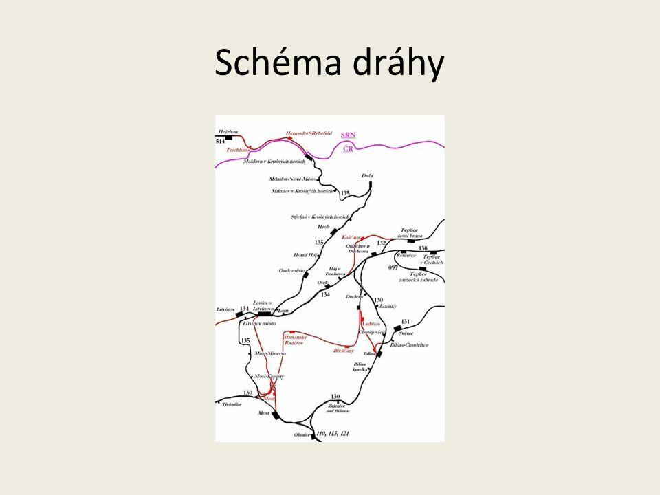 Schéma dráhy