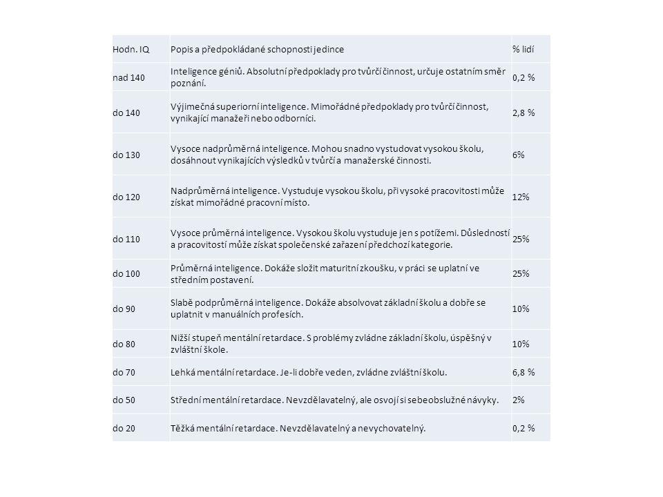 Hodn. IQ Popis a předpokládané schopnosti jedince. % lidí. nad 140.