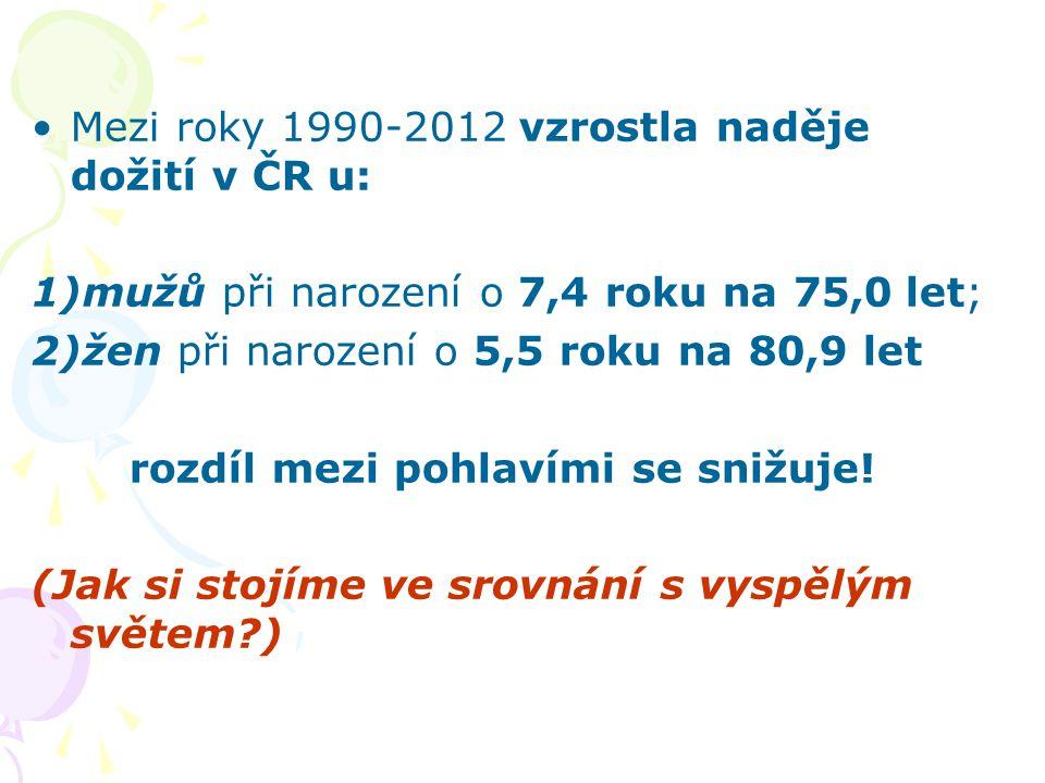 Mezi roky 1990-2012 vzrostla naděje dožití v ČR u: