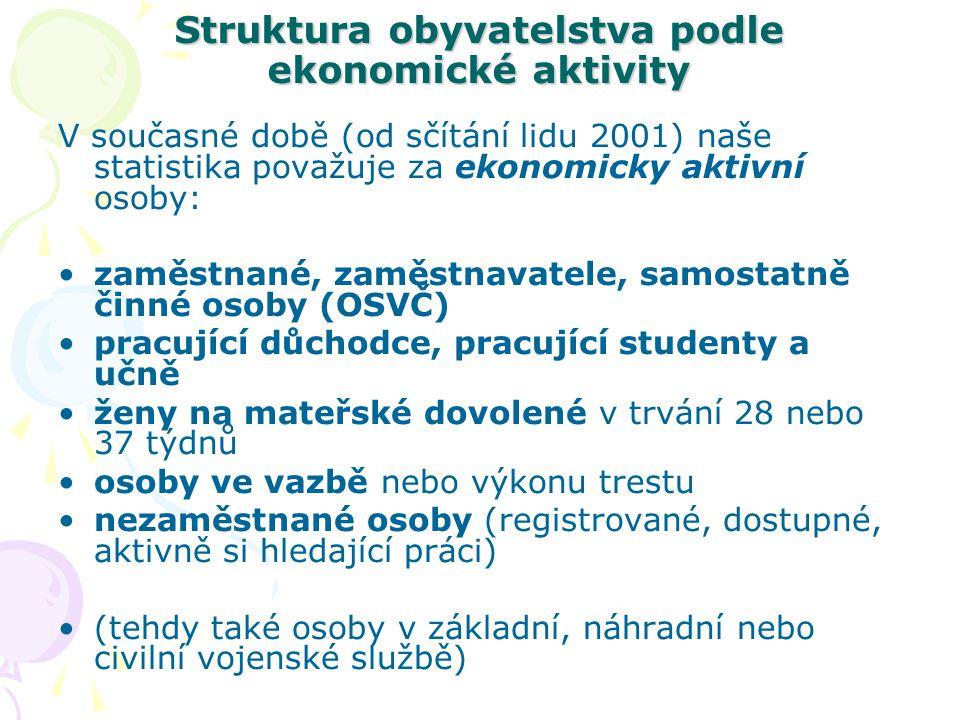 Struktura obyvatelstva podle ekonomické aktivity