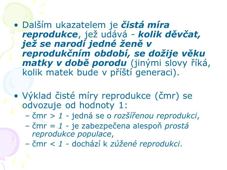 Výklad čisté míry reprodukce (čmr) se odvozuje od hodnoty 1: