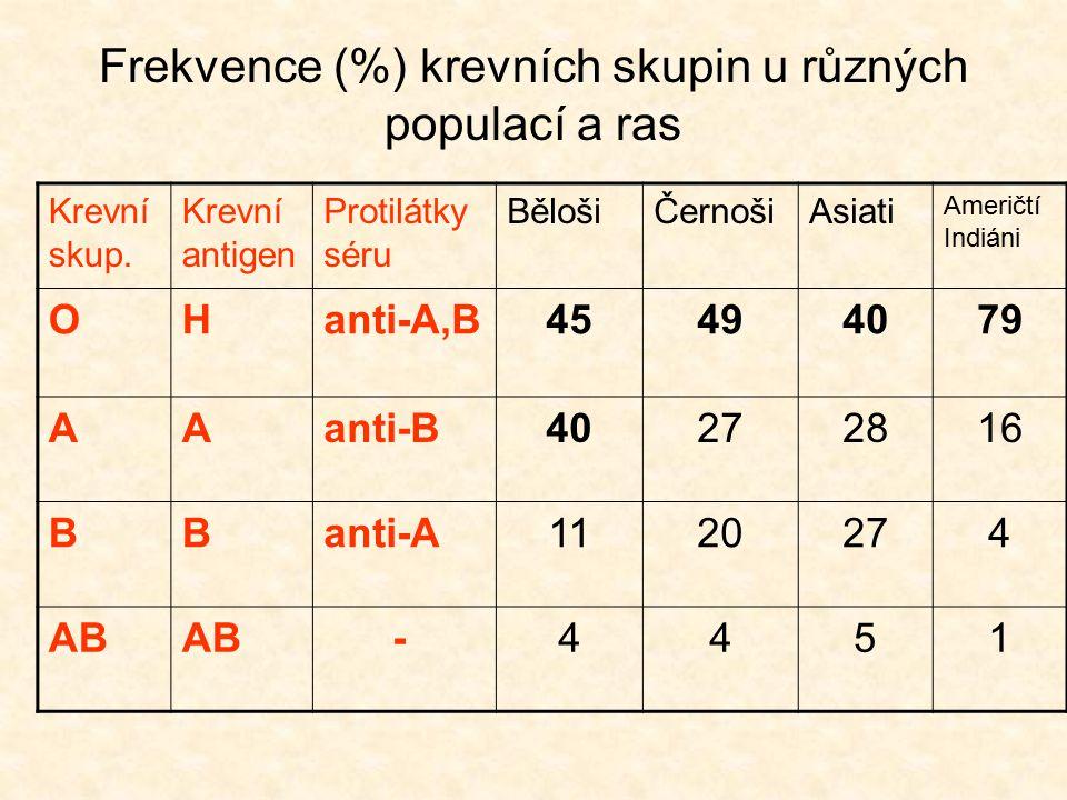 Frekvence (%) krevních skupin u různých populací a ras