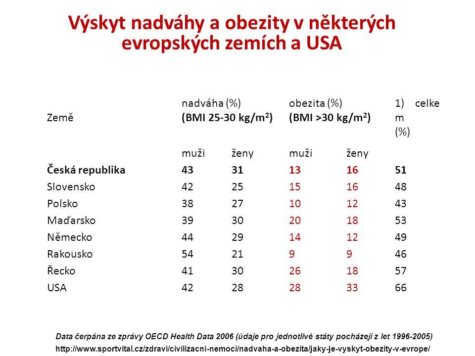 Výskyt nadváhy a obezity v některých evropských zemích a USA