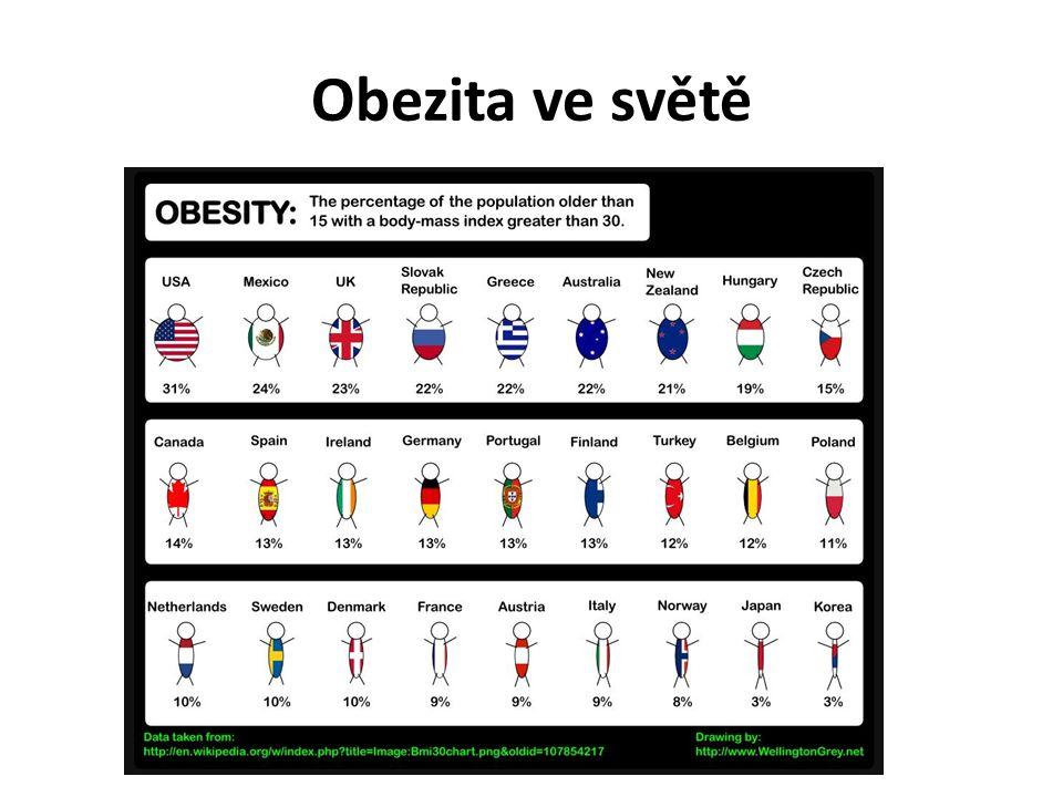 Obezita ve světě